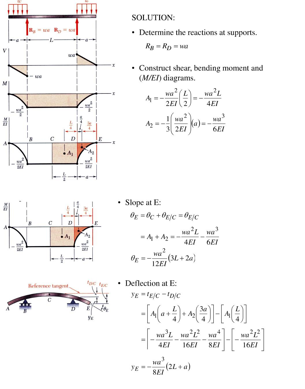 Shear Moment Diagram Area Method Opinions About Wiring Draw The And For Overhang Cheggcom Structural Mechanics Analysis I Rh Engmechanics Blogspot Com Cantilever Beam