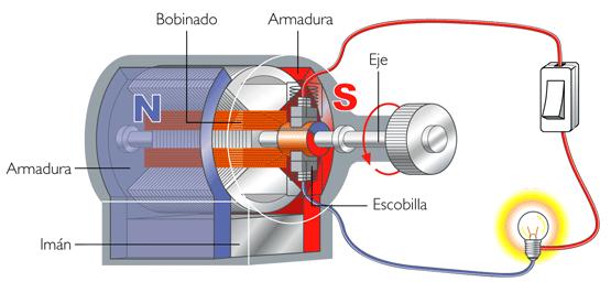 60d5c3e6a62 MOTOR ELÉCTRICO  Un motor eléctrico es una máquina eléctrica que transforma  energía eléctrica en energía mecánica por medio de interacciones ...