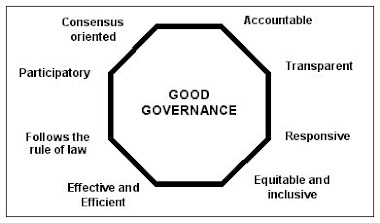 A Measure of Good Governance