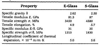 Fibre Reinforced Plastic: Properties of Glass Fibre