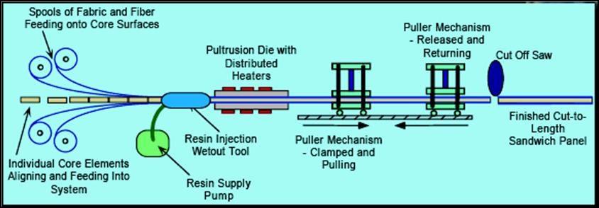 Fibre Reinforced Plastic Composite Fabrication Pultrusion