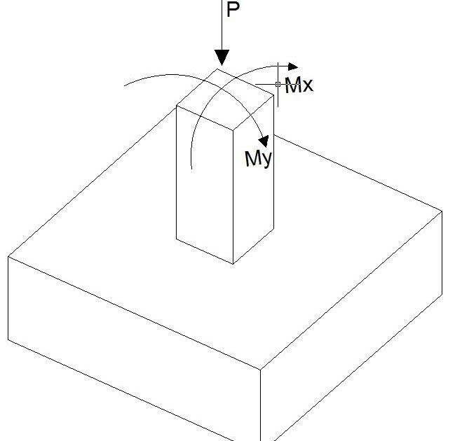 Ingeniería Civil: Manual del Safe v.12