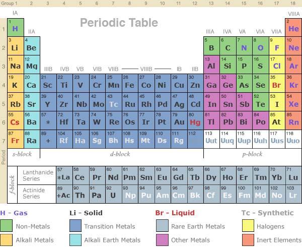 aquablue chemistry 120710