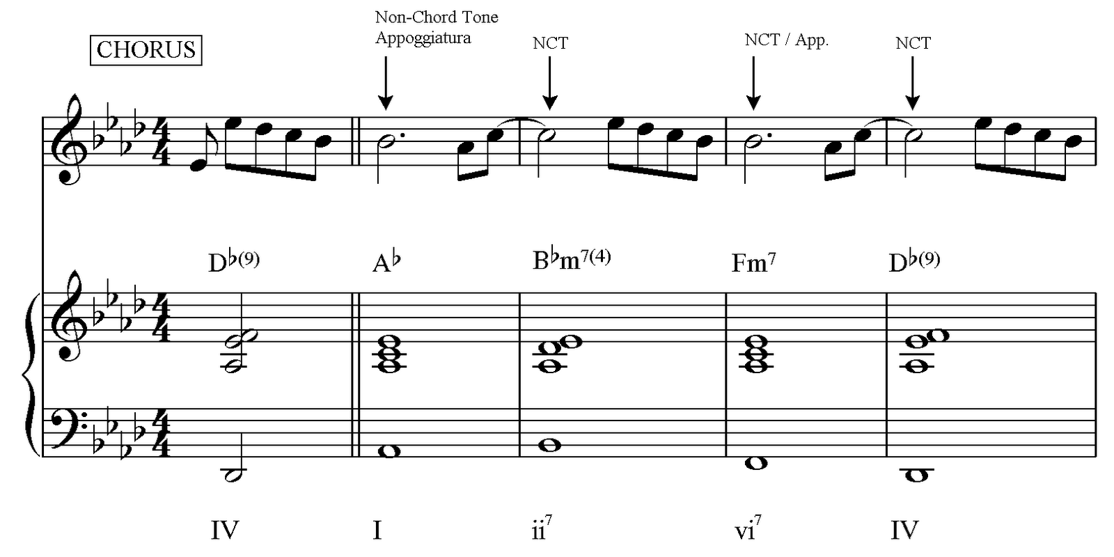 Music Theory D J Katy Perry