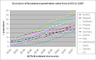 Are not broadband dvd penetration join