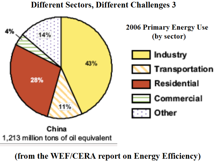 Newenergynews Energy Efficiency On The World Stage