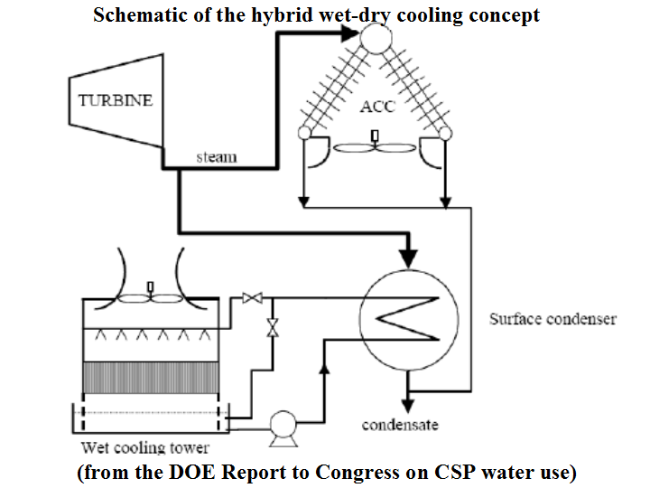 NewEnergyNews More: COOLING SOLAR POWER