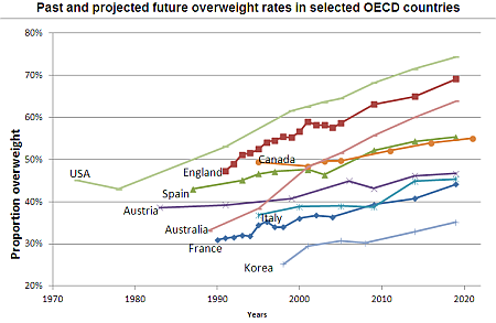 Past and projected future overweight rates in selected OECD countries