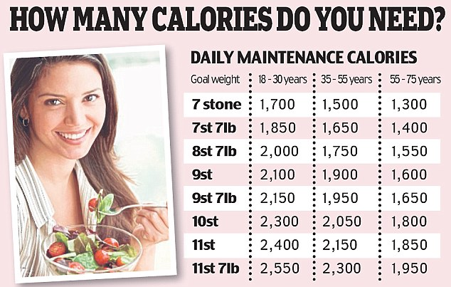 Count the Calories in your Daily Diet