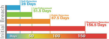 Report : A global shift in cybercrime !!