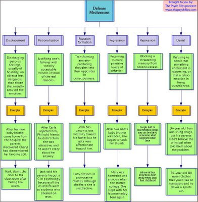 Welle\u0027s Wacky World of Psychology Confused about Defense Mechanisms? - defense mechanisms