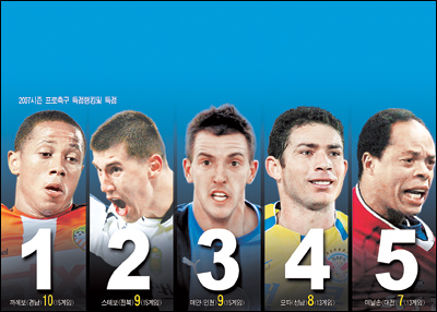 top five K-League goalscorers