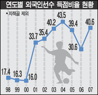 percentage of total K-League goals scored by foreign players