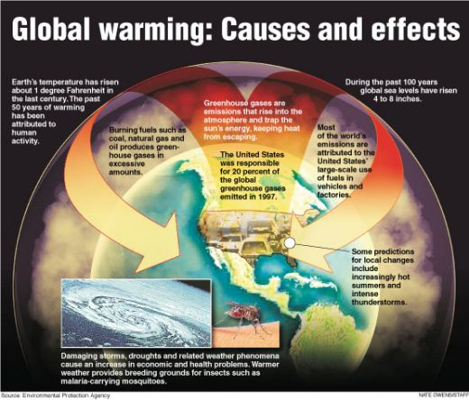 article for predicament about global warming