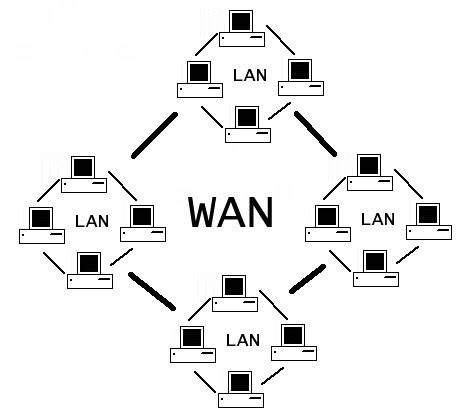 Network Lessons: WAN and WAI