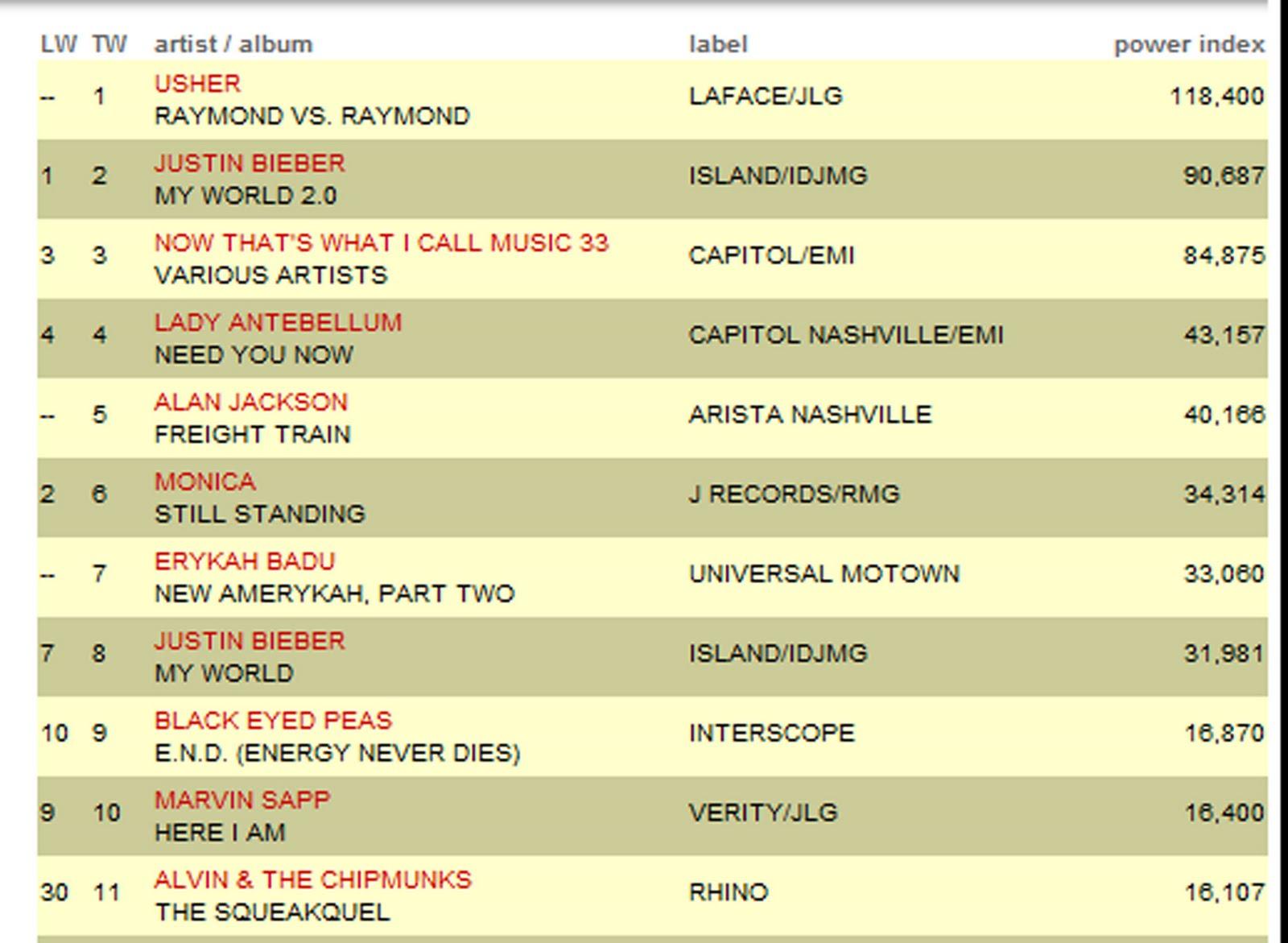 charts uk singles update