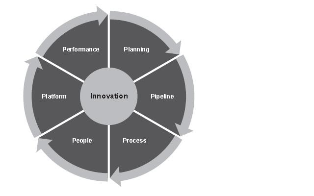 Phd thesis innovation management