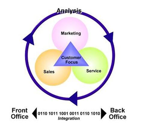 customer profitability and relationship management