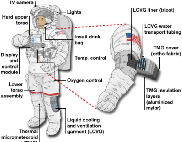 space suit labeled - photo #20
