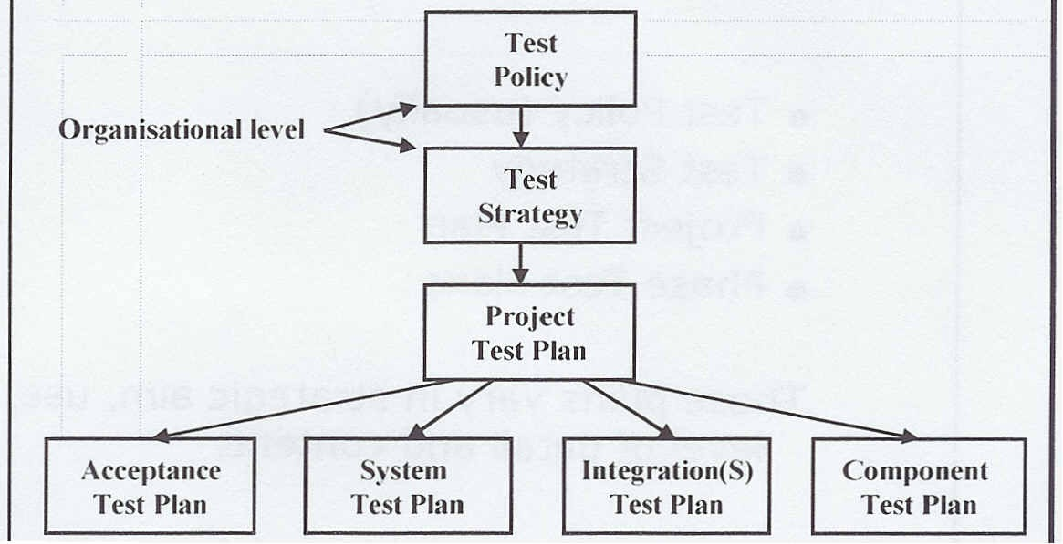 Quality Assurance and Software Testing Documentation Hierarchy - quality assurance planning