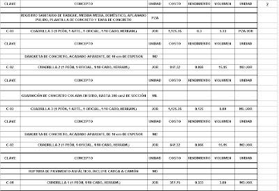 Curso pr ctico de precios unitarios rendimientos de mano for Precio mano de obra construccion