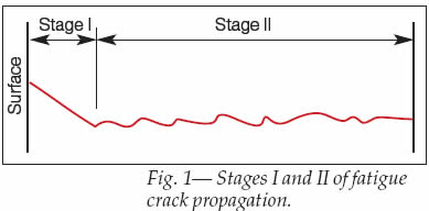 Fatigue Crack stages