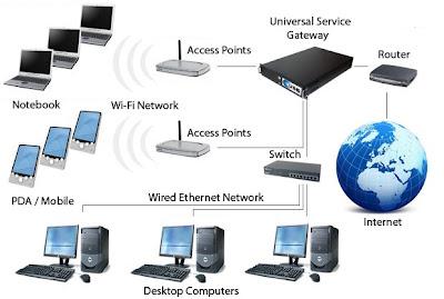 USG - Universal Service Gateway (CDAP 2009): 2009