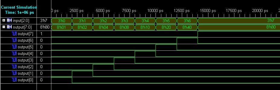 VHDL coding tips and tricks 3  8 Decoder using basic logic gates