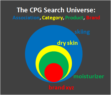 "Official Google CPG Blog: Creating a ""Zero Moment of Truth"