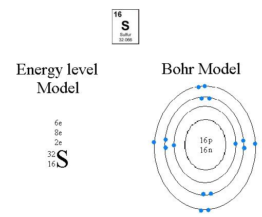 Sulfur Bohr Model