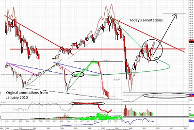 Theoretical SPY chart foreshadowing a 2015 crash? (SPY)