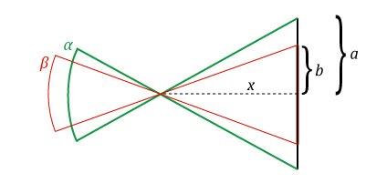 Углы обзора сенсоров APS и APS-C
