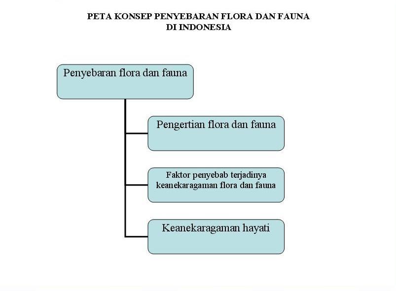 Susilowatias Ymail Com Flora