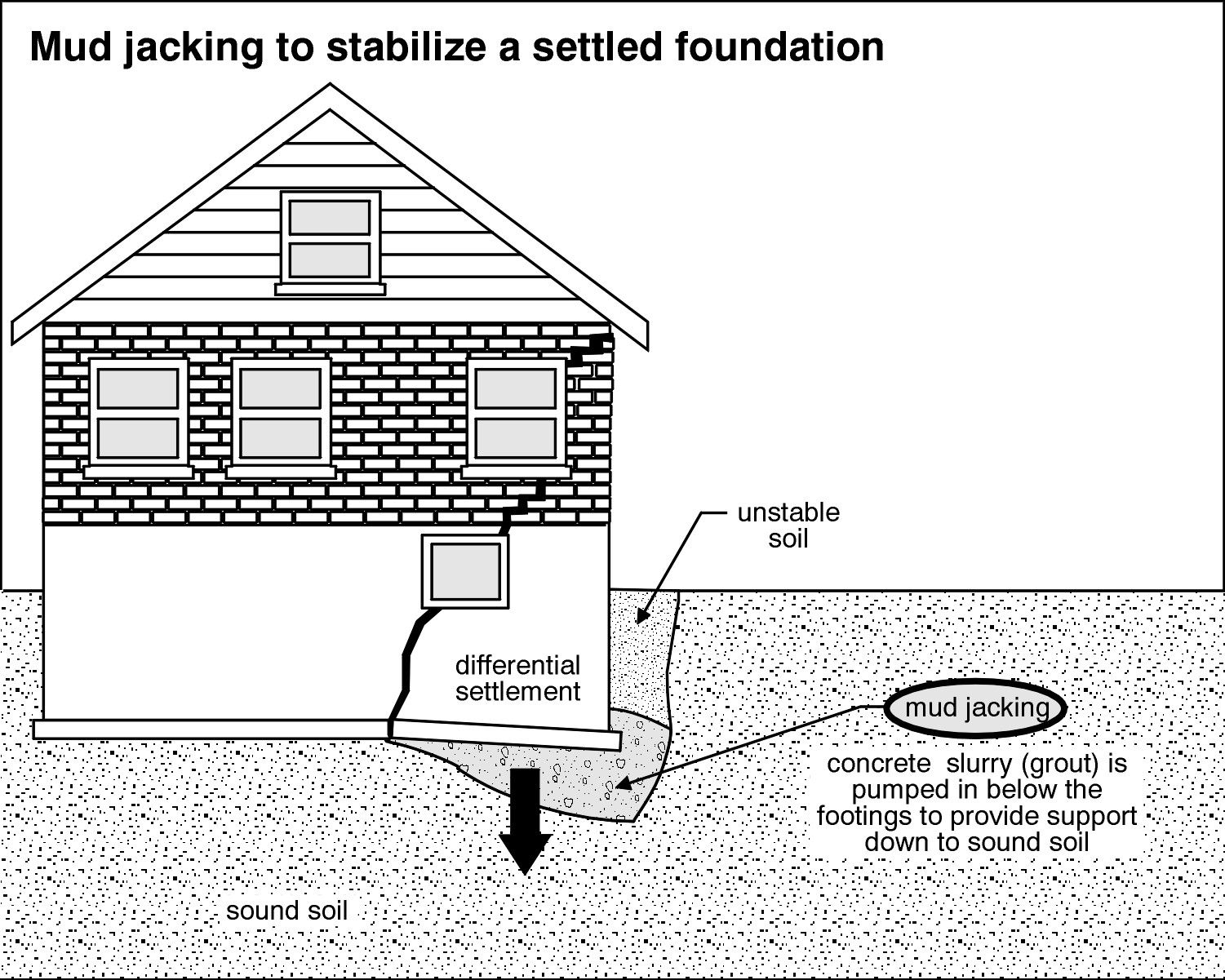 Homecrafters Home Inspection Services Inc Foundation Cracks
