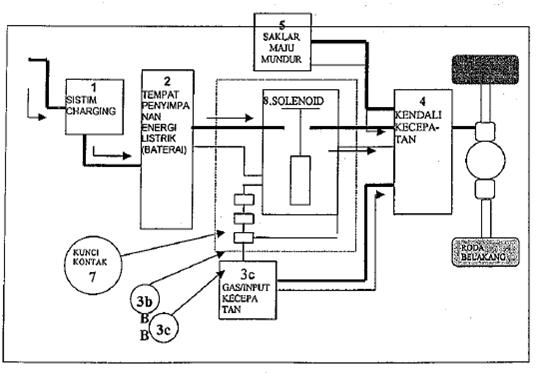 Mobil Dan Motor Listrik Solar Cell