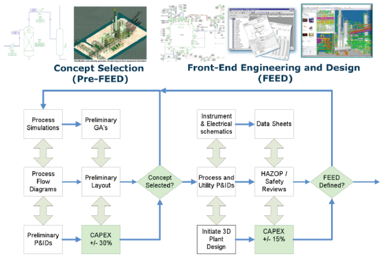Project Control Scope Of Basic Engineering Feed Epc
