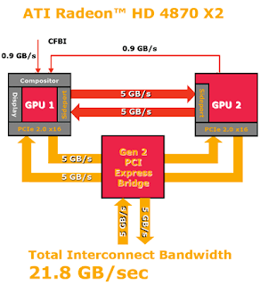 ATI Radeon HD 4870X2 Gets Tested 2 Mobililty Radeon 4870 X2 for gaming enthusiasts