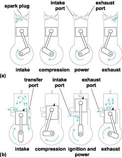 ENGINE MECHANISM: Working of an IC engine