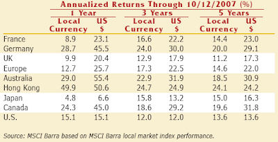 U.S. Dollar foreign currency adjusted returns November 2007