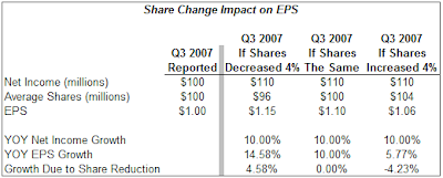 third quarter 2007 eps impact of stock buyback activity