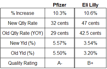 pfizer and lilly dividend analysis table December 17, 2007