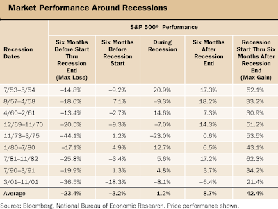 market performance around recessions