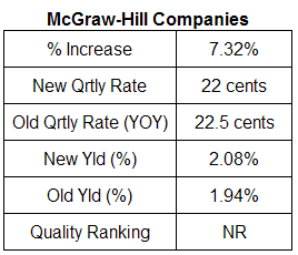 mcgraw hill dividend analysis table January 30, 2008