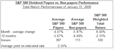 dividend payers versus non payers performance January 2008