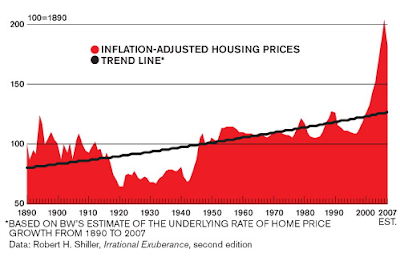 Housing Prices Long Term Trend Line