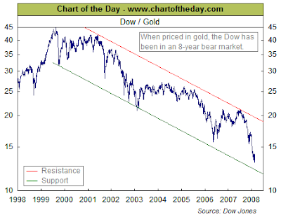Dow/Gold Chart February 22, 2008