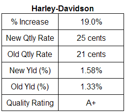 Harley-Davidson dividend table. April 2007