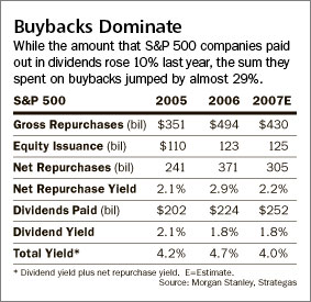 dividend versus buyback table in Barrons May 21, 2007