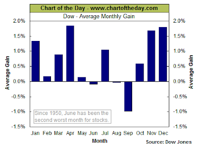 Dow Jones Industrial Average monthly return average