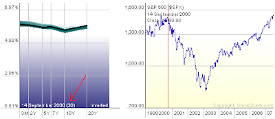 yield curve and S&P 500 index. September 2000